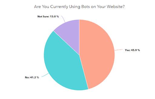 Bot Usage Statistic Pie Chart