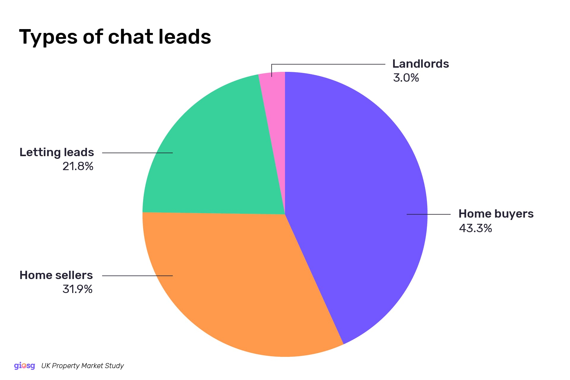 Types of chat leads on estate agent websites showing homebuyers at 43.3%