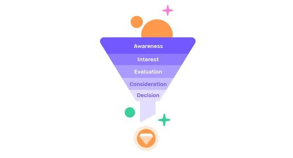 Conversational marketing funnel