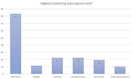 Chart Showing Highest Converting Lead Capture Tool