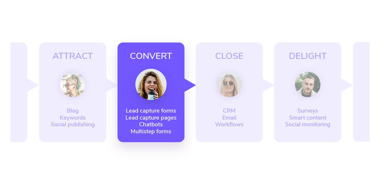 Lead generation process highlighting converting leads