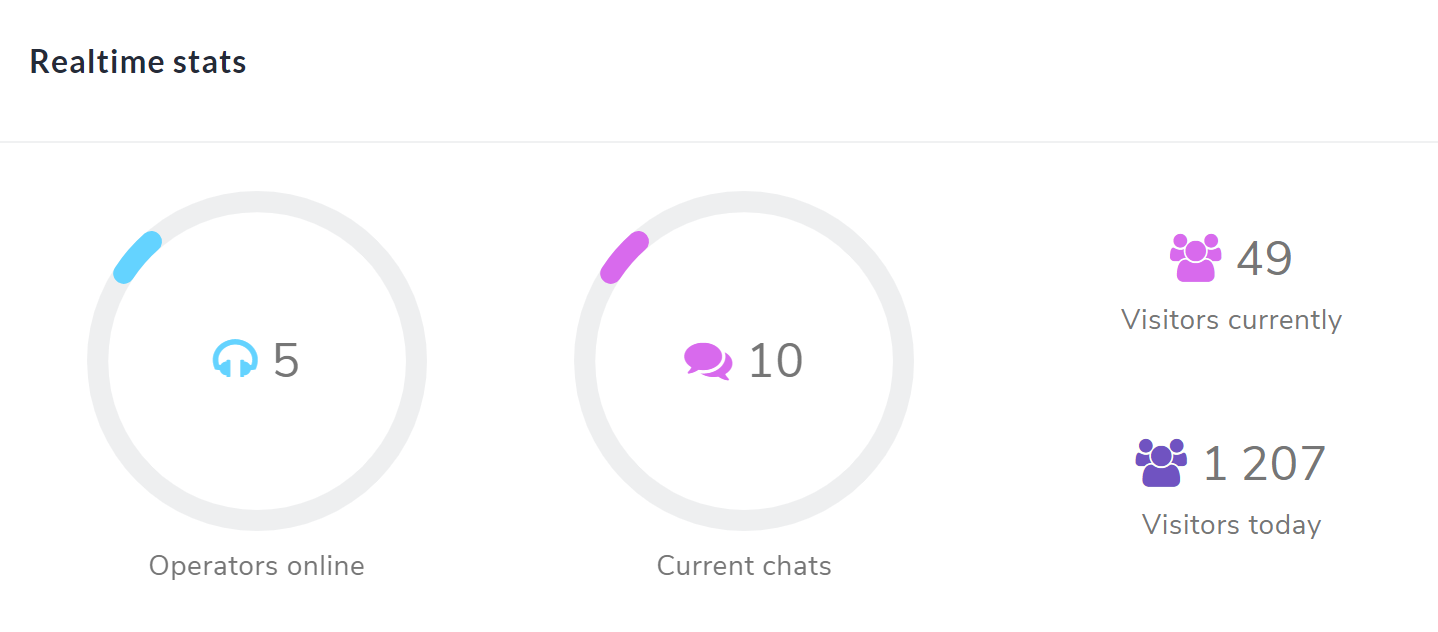 giosg Live Chat - real time stats